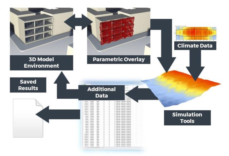 Parametric analysis
