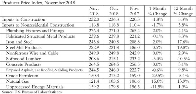 Price of Construction Materials Declines in…   Metal
