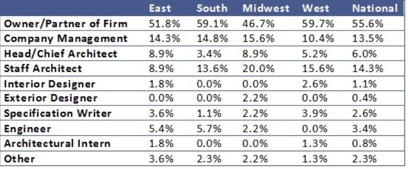 Ma  Survey  Chart 3